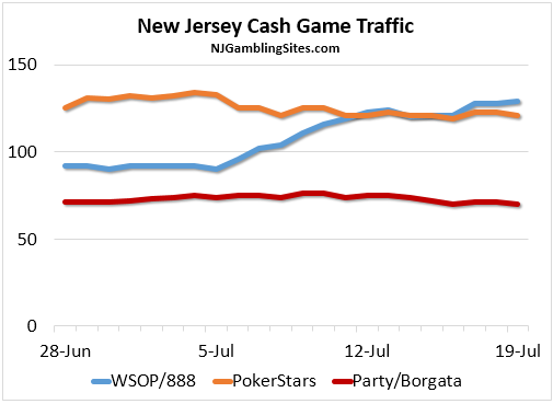 NJ Cash Game Traffic - July 2016
