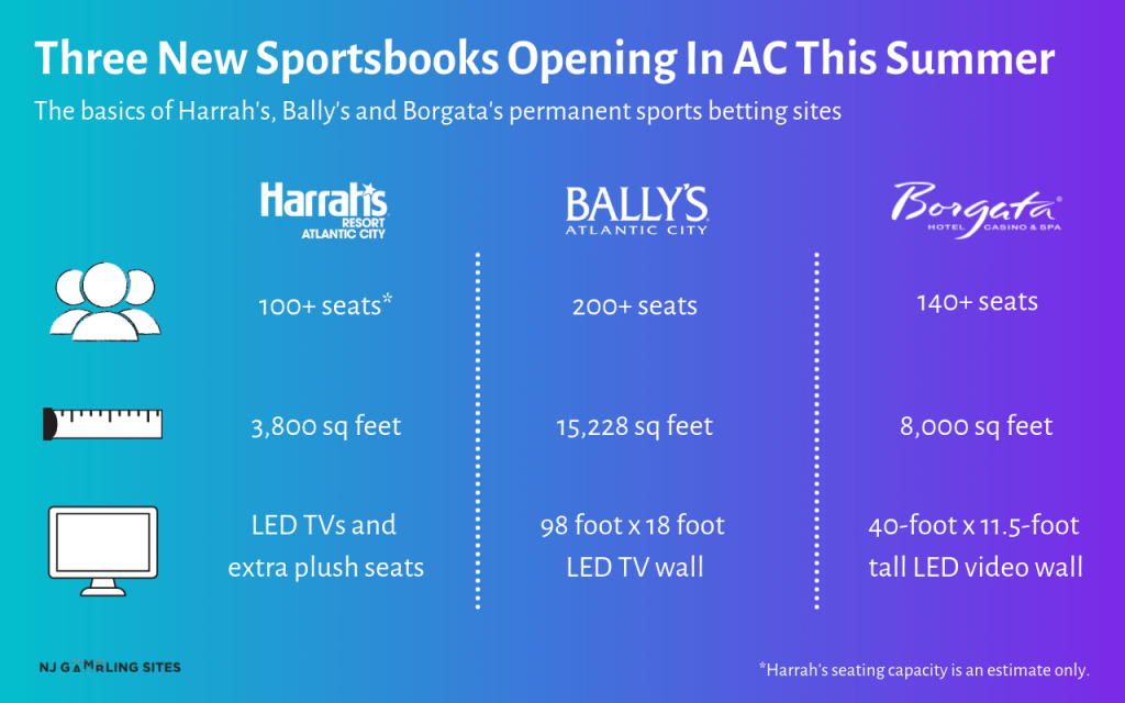 ac summer sportsbooks opening