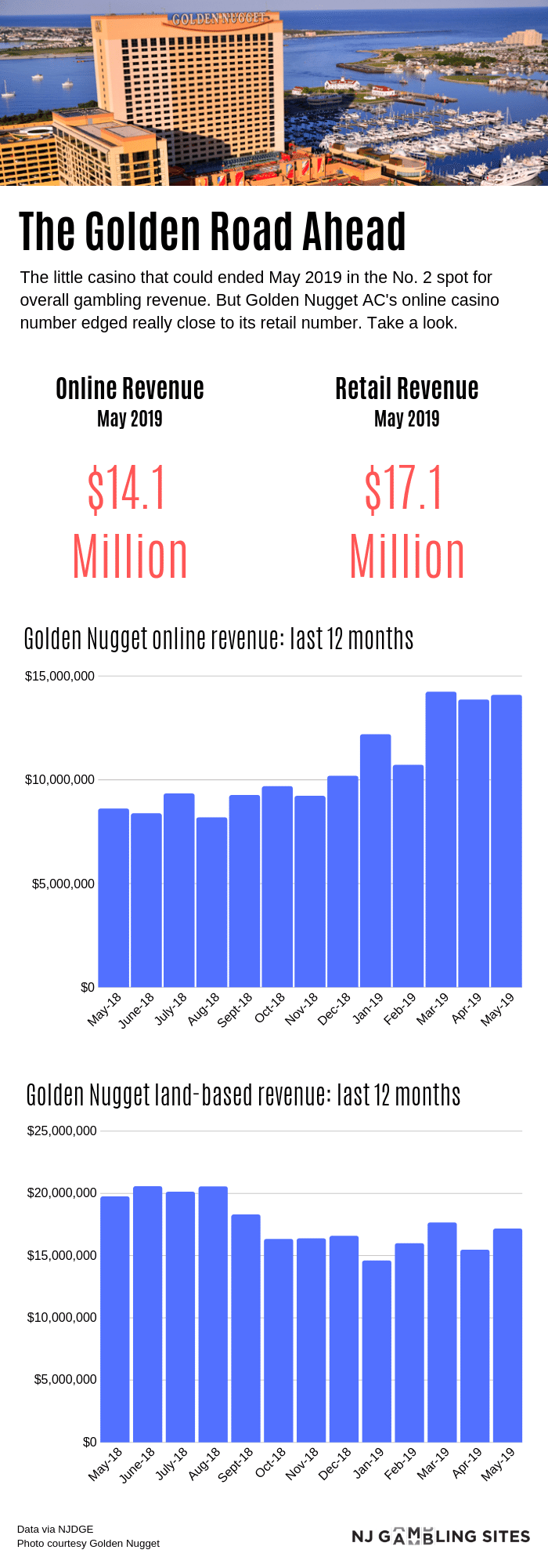 Golden Nugget online vs retail revenue