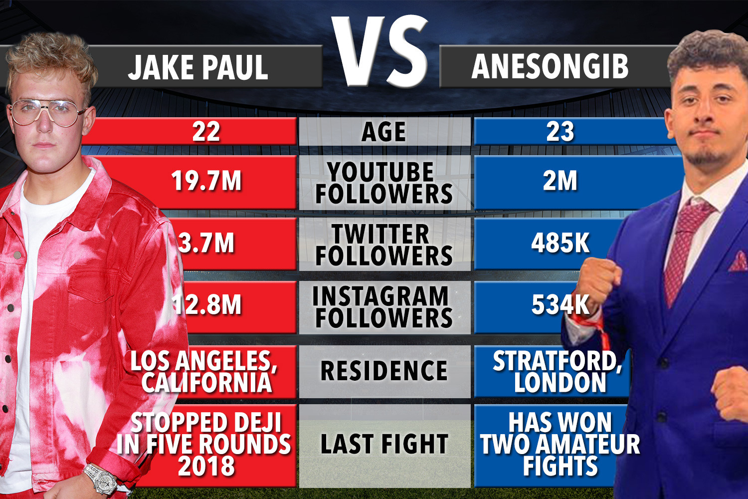 jake paul vs anesongib